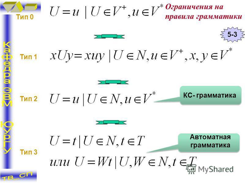 Тип 0 Тип 1 Тип 2 Тип 3 Автоматная грамматика 5-3 КС- грамматика Ограничения на правила грамматики