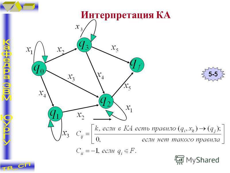 Интерпретация КА 5-5