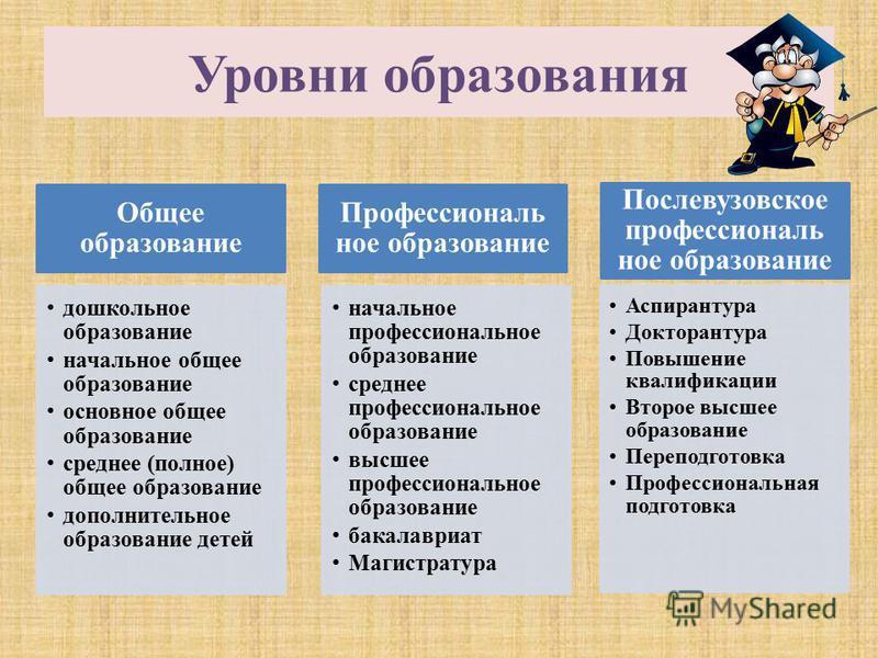 Уровни образования Общее образование дошкольное образование начальное общее образование основное общее образование среднее (полное) общее образование дополнительное образование детей Профессиональ ное образование начальное профессиональное образовани