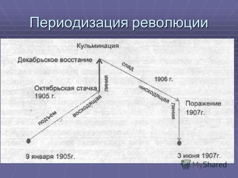 Периодизация революции