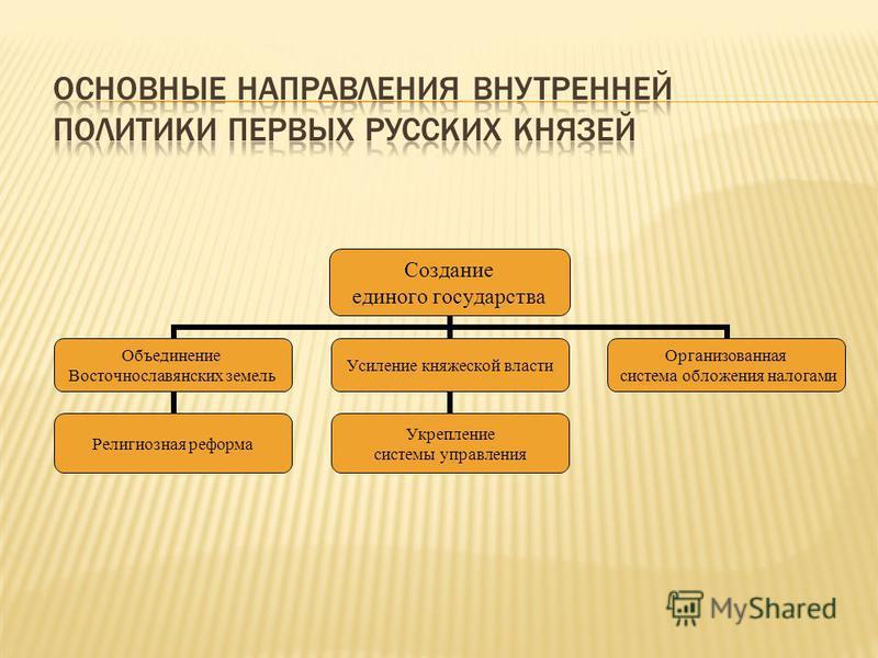 Создание единого государства Объединение Восточнославянских земель Религиозная реформа Усиление княжеской власти Укрепление системы управления Организованная система обложения налогами