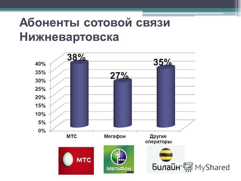 Абоненты сотовой связи Нижневартовска
