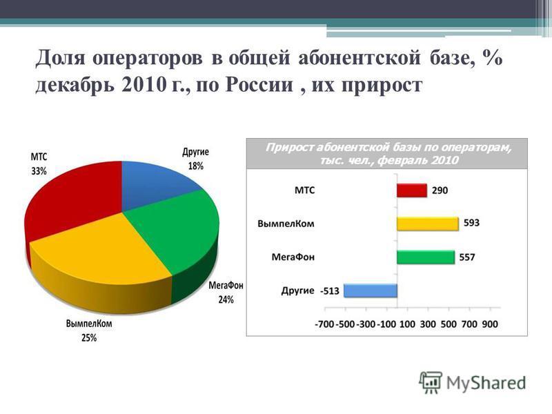 Доля операторов в общей абонентской базе, % декабрь 2010 г., по России, их прирост