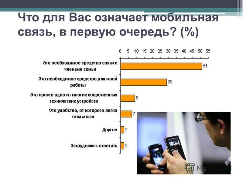 Что для Вас означает мобильная связь, в первую очередь? (%)
