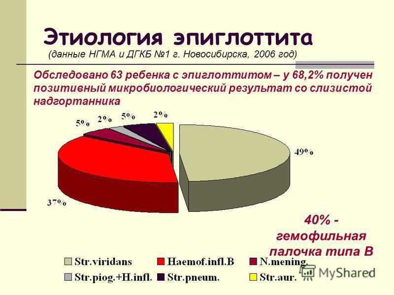 7 Этиология эпиглоттита (данные НГМА и ДГКБ 1 г. Новосибирска, 2006 год) Обследовано 63 ребенка с эпиглоттитом – у 68,2% получен позитивный микробиологический результат со слизистой надгортанника 40% - гемофильная палочка типа В