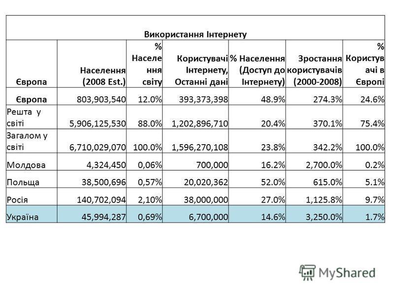 Використання Інтернету Європа Населення (2008 Est.) % Населе ння світу Користувачі Інтернету, Останні дані % Населення (Доступ до Інтернету) Зростання користувачів (2000-2008) % Користув ачі в Європі Європа803,903,54012.0%393,373,39848.9%274.3%24.6%