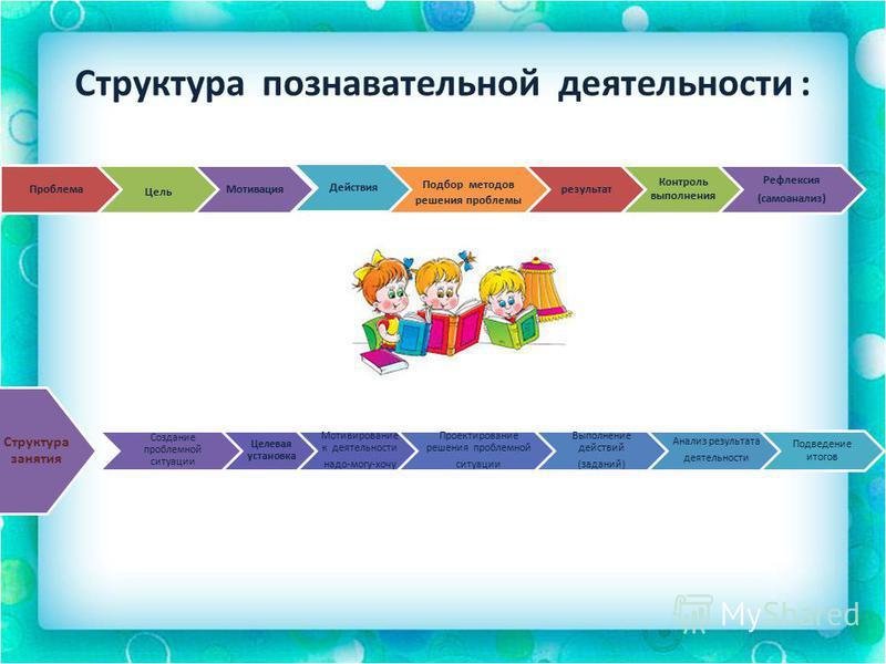 Структура познавательной деятельности : Проблема Цель Мотивация Действия Подбор методов решения проблемы результат Контроль выполнения Рефлексия (самоанализ) Структура занятия Создание проблемной ситуации Целевая установка Мотивирование к деятельност