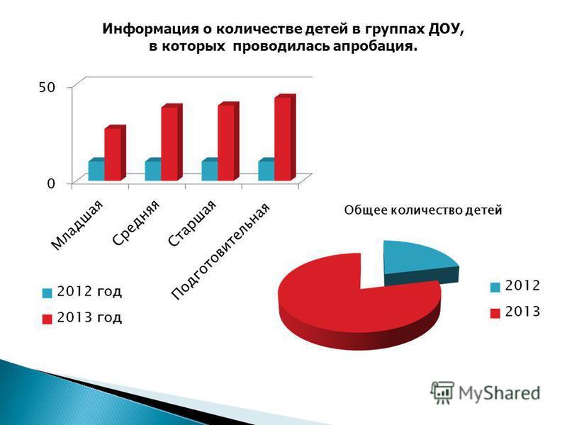 Информация о количестве детей в группах ДОУ, в которых проводилась апробация.