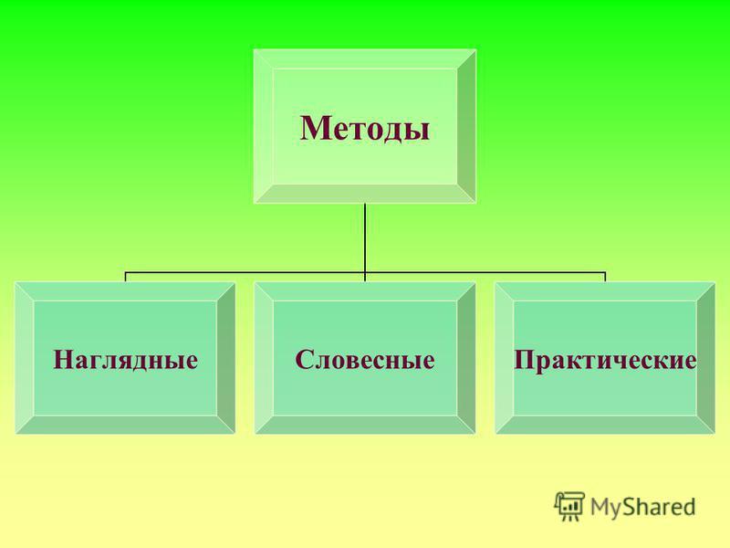 Методы Наглядные СловесныеПрактические