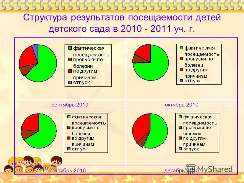 Структура результатов посещаемости детей детского сада в 2010 - 2011 уч. г. сентябрь 2010 октябрь 2010 ноябрь 2010 декабрь 2010