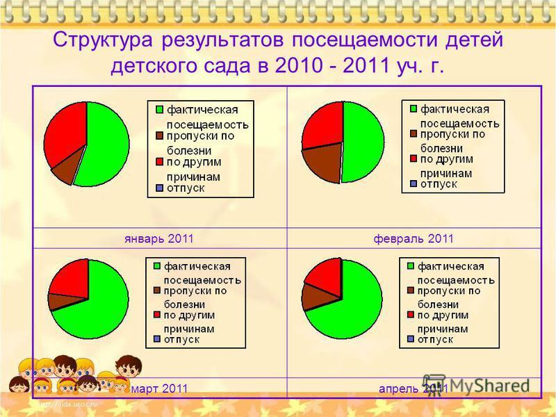 Структура результатов посещаемости детей детского сада в 2010 - 2011 уч. г. январь 2011 февраль 2011 март 2011 апрель 2011