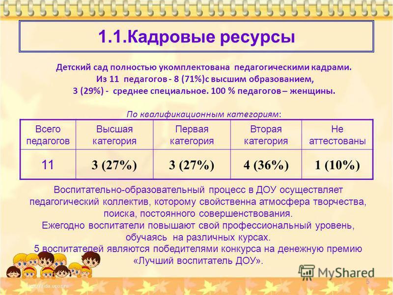 1.1. Кадровые ресурсы Детский сад полностью укомплектована педагогическими кадрами. Из 11 педагогов - 8 (71%)с высшим образованием, 3 (29%) - среднее специальное. 100 % педагогов – женщины. По квалификационным категориям: 5 Всего педагогов Высшая кат