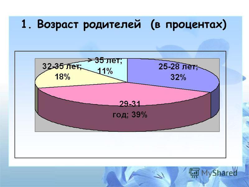 1. Возраст родителей (в процентах)