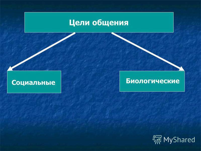 Цели общения Биологические Социальные