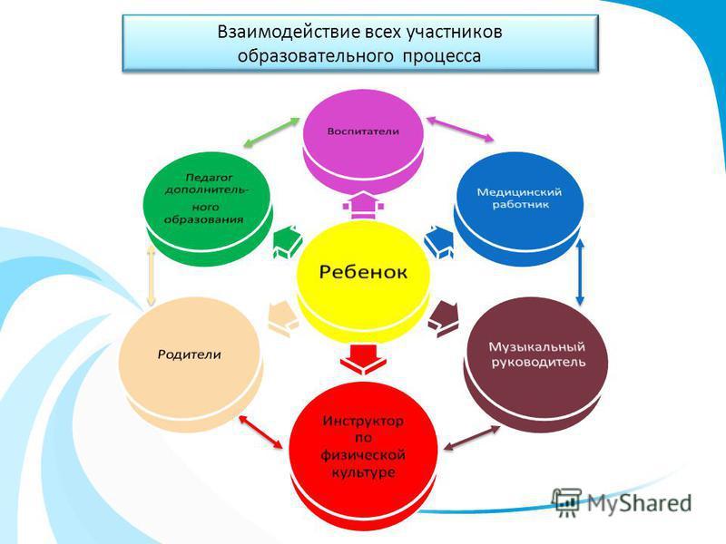 Взаимодействие всех участников образовательного процесса Взаимодействие всех участников образовательного процесса