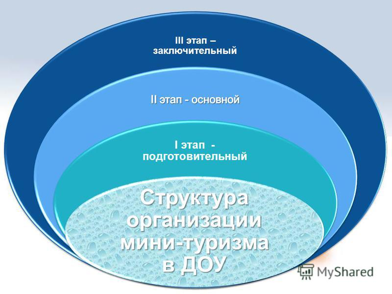 III этап – заключительный I этап - подготовительный Структура организации мини-туризма в ДОУ