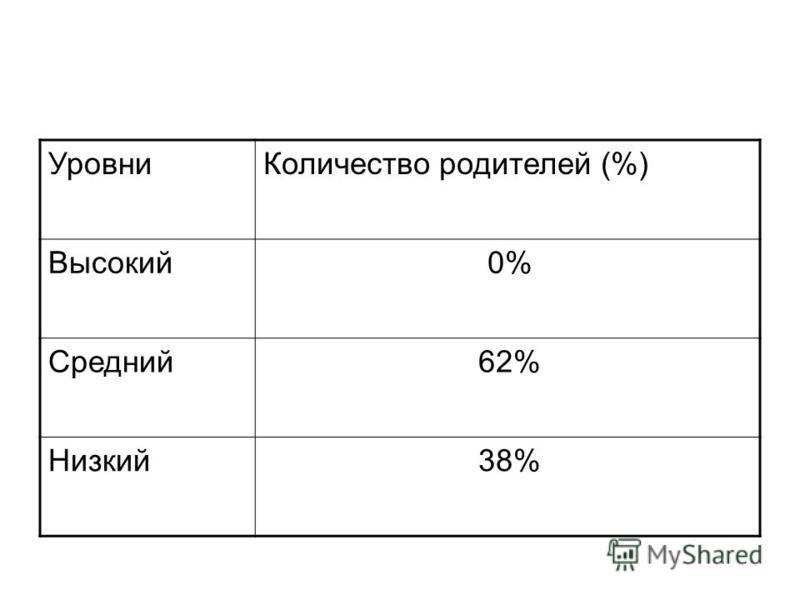 Уровни Количество родителей (%) Высокий 0% Средний 62% Низкий 38%