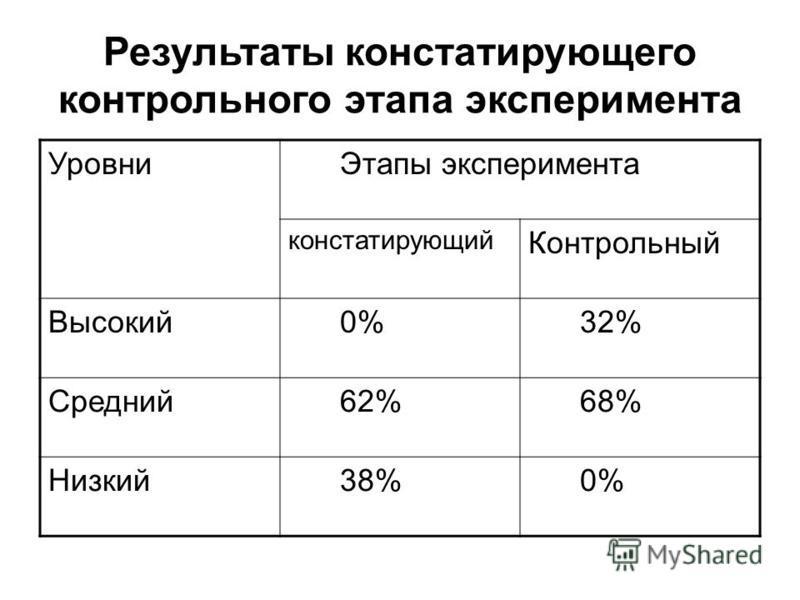 Результаты констатирующего контрольного этапа эксперимента Уровни Этапы эксперимента констатирующий Контрольный Высокий 0% 32% Средний 62% 68% Низкий 38% 0%
