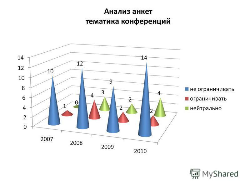 Анализ анкет тематика конференций