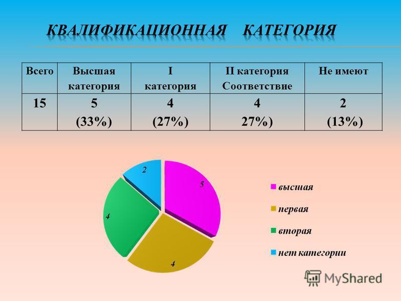 Всего Высшая категория I категория II категория Соответствие Не имеют 155 (33%) 4 (27%) 4 27%) 2 (13%)