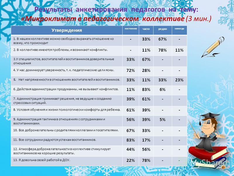 Результаты анкетирования педагогов на тему: «Микроклимат в педагогическом коллективе (3 мин.) Утверждения постоянно часто редко никогда 1. В нашем коллективе можно свободно выражать отношение ко всему, что происходит -33%67%- 2. В коллективе имеются