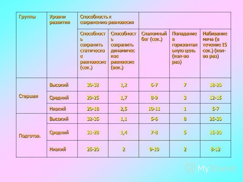 Группы Уровни развития Способность к сохранению равновесия Способност ь сохранить статическо е равновесие (сек.) Способност ь сохранить динамичес кое равнвесие (век.) Слаломный бег (сек.) Попадание в горизонтал ьную цель (кол-во раз) Набивание мяча (