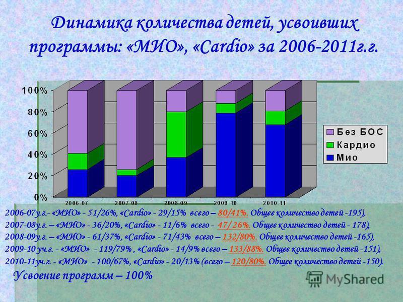 2006-07 у.г.- «МИО» - 51/26%, «Cardio» - 29/15% всего – 80/41%. Общее количество детей -195), 2007-08 у.г. – «МИО» - 36/20%, «Cardio» - 11/6% всего - 47/ 26%. Общее количество детей - 178), 2008-09 у.г. – «МИО» - 61/37%, «Cardio» - 71/43% всего – 132