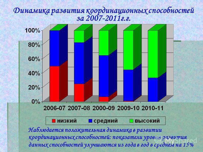Динамика развития координационных способностей за 2007-2011 г.г. Наблюдается положительная динамика в развитии координационных способностей: показатели уровня развития данных способностей улучшаются из года в год в среднем на 15%