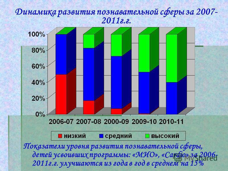 Динамика развития познавательной сферы за 2007- 2011 г.г. Показатели уровня развития познавательной сферы, детей усвоивших программы: «МИО», «Cardio» за 2006- 2011 г.г. улучшаются из года в год в среднем на 15%