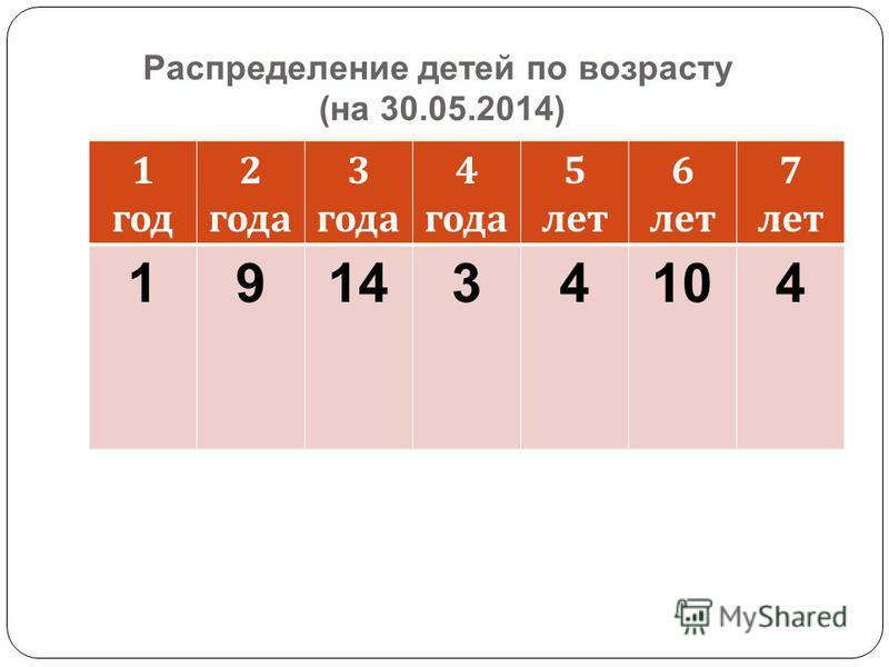 Распределение детей по возрасту (на 30.05.2014) 1 год 2 года 3 года 4 года 5 лет 6 лет 7 лет 191434104