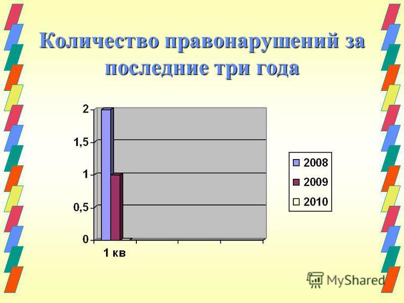 Количество правонарушений за последние три года