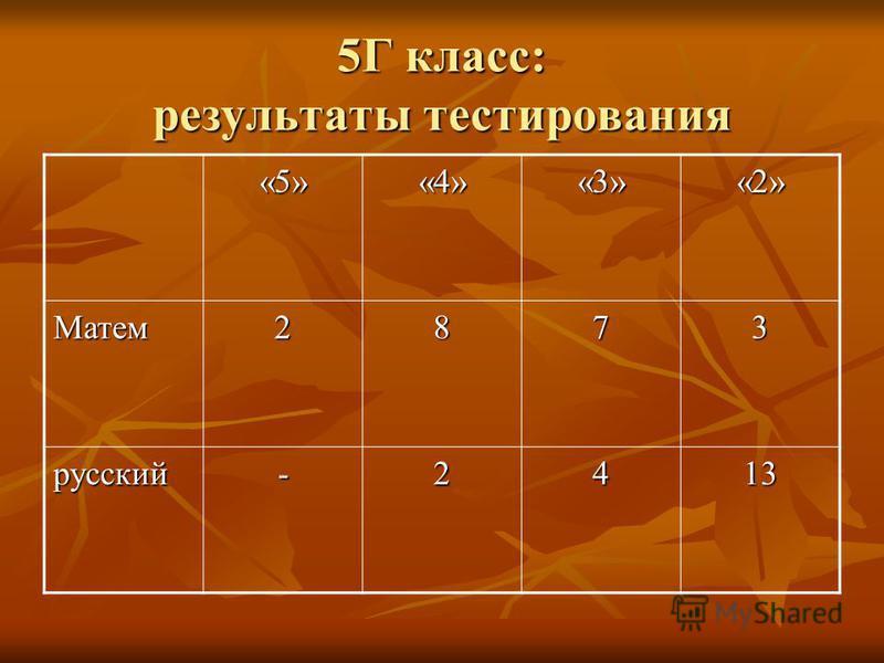 5Г класс: результаты тестирования «5»«4»«3»«2» Матем 2873 русский-2413