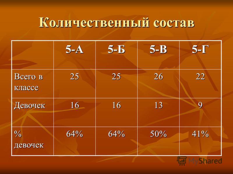 Количественный состав 5-А5-Б5-В5-Г Всего в классе 25252622 Девочек 1616139 % девочек 64%64%50%41%