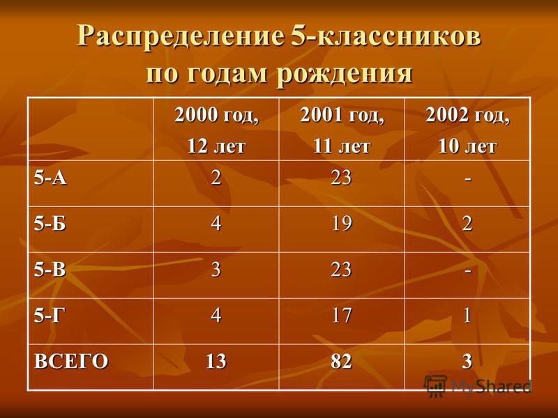 Распределение 5-классников по годам рождения 2000 год, 12 лет 2001 год, 11 лет 2002 год, 10 лет 5-А223- 5-Б4192 5-В323- 5-Г4171 ВСЕГО13823