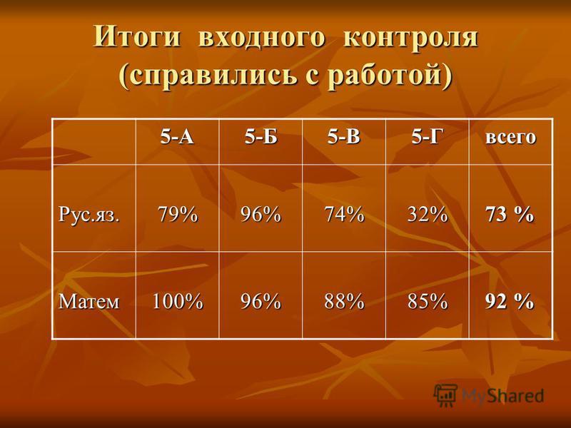 Итоги входного контроля (справились с работой) 5-А5-Б5-В5-Гвсего Рус.яз.79%96%74%32% 73 % Матем 100%96%88%85% 92 %