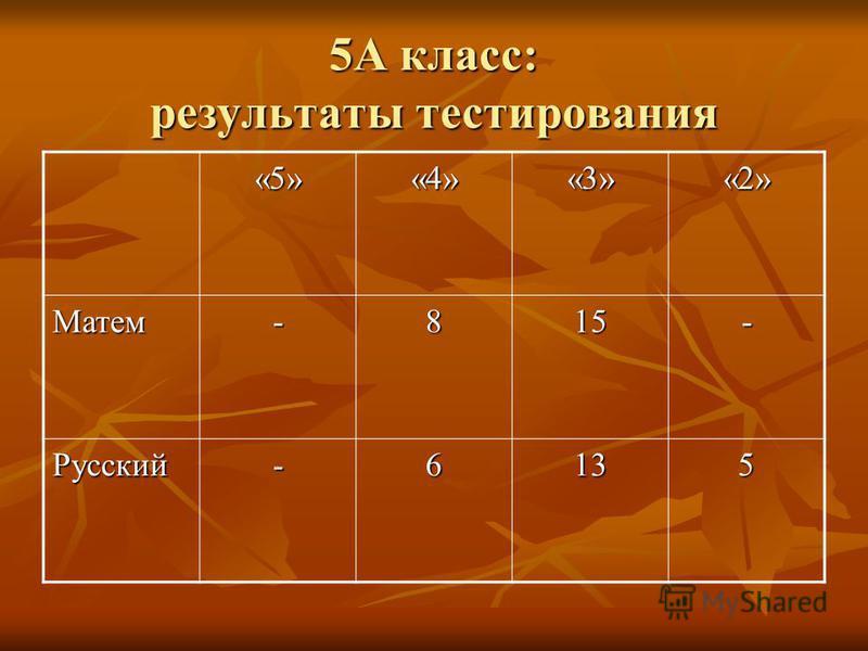 5А класс: результаты тестирования «5»«4»«3»«2» Матем-815- Русский-6135