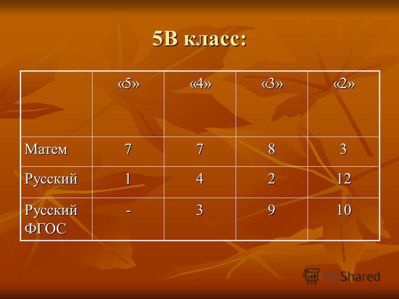 5В класс: «5»«4»«3»«2» Матем 7783 Русский 14212 Русский ФГОС -3910