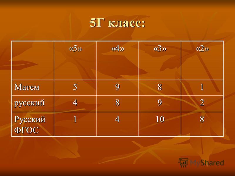 5Г класс: «5»«4»«3»«2» Матем 5981 русский 4892 Русский ФГОС 14108