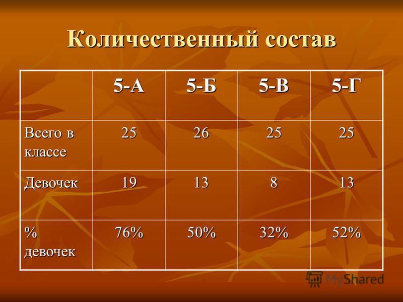 Количественный состав 5-А5-Б5-В5-Г Всего в классе 25262525 Девочек 1913813 % девочек 76%50%32%52%