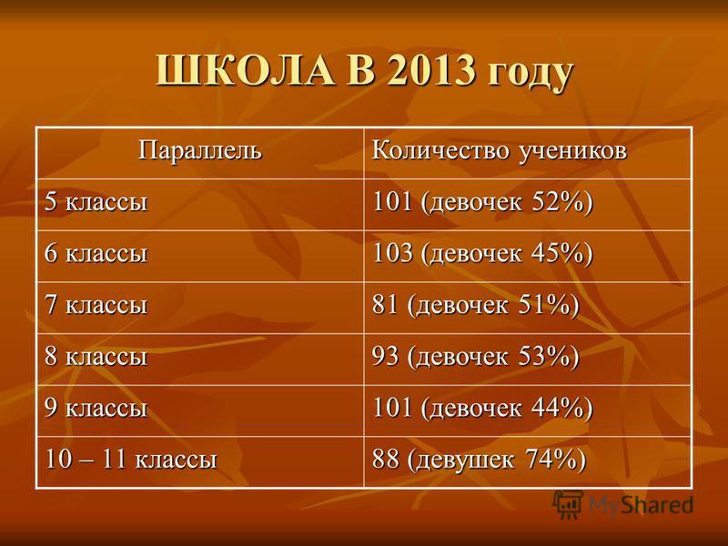 ШКОЛА В 2013 году Параллель Количество учеников 5 классы 101 (девочек 52%) 6 классы 103 (девочек 45%) 7 классы 81 (девочек 51%) 8 классы 93 (девочек 53%) 9 классы 101 (девочек 44%) 10 – 11 классы 88 (девушек 74%)