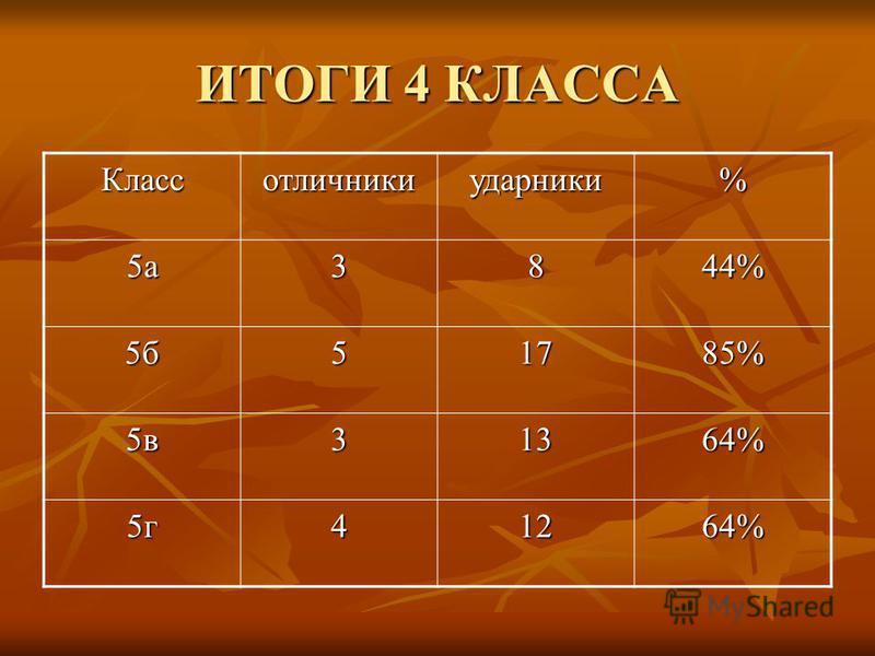 ИТОГИ 4 КЛАССА Классотличникиударники% 5 а 3844% 5 б 51785% 5 в 31364% 5 г 41264%
