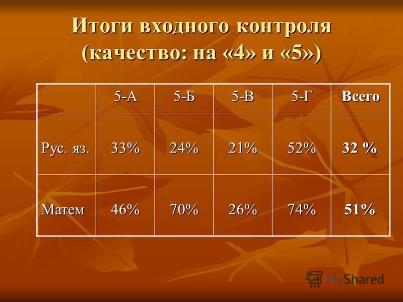 Итоги входного контроля (качество: на «4» и «5») 5-А5-Б5-В5-ГВсего Рус. яз. 33%24%21%52% 32 % Матем 46%70%26%74%51%