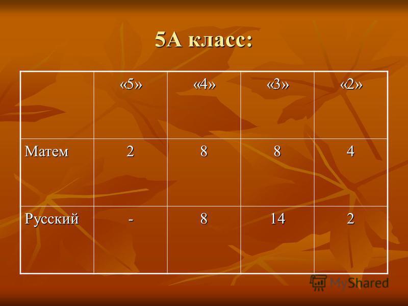 5А класс: «5»«4»«3»«2» Матем 2884 Русский-8142