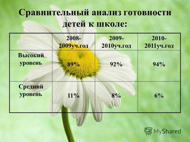 Сравнительный анализ готовности детей к школе: 2008- 2009 уч.год 2009- 2010 уч.год 2010- 2011 уч.год Высокий уровень 89%92%94% Средний уровень 11%8%6%