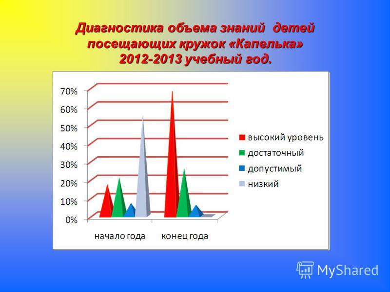 Диагностика объема знаний детей посещающих кружок «Капелька» 2012-2013 учебный год.