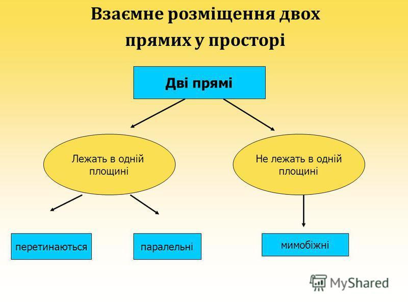Взаємне розміщення двох прямих у просторі Дві прямі Лежать в одній площині Не лежать в одній площині перетинаютьсяпаралельні мимобіжні