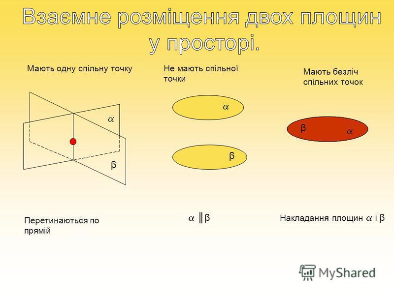 β β β β Мають одну спільну точку Перетинаються по прямій Не мають спільної точки Мають безліч спільних точок Накладання площин і β