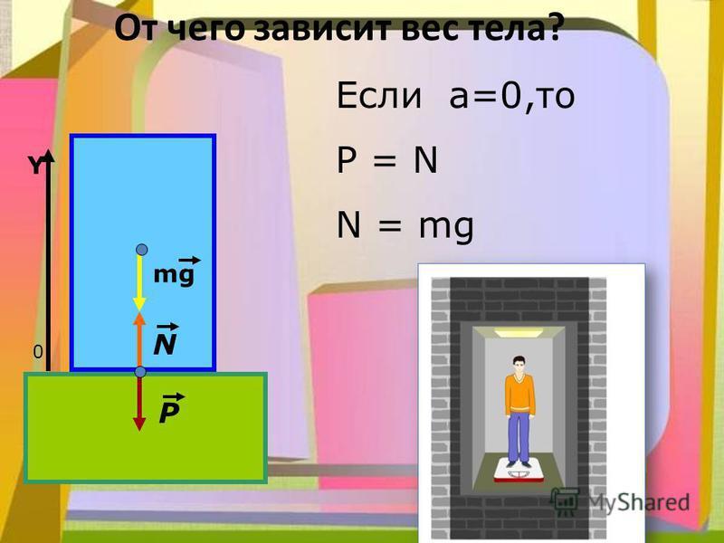 mg N P Если а=0,то P = N N = mg 0 Y От чего зависит вес тела?