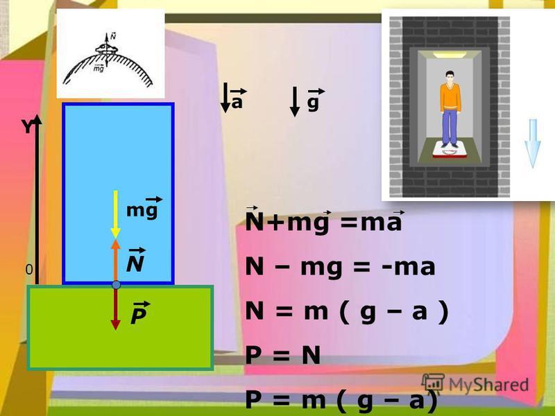 mg N P 0 Y N+mg =ma N – mg = -ma N = m ( g – a ) P = N P = m ( g – a) a g