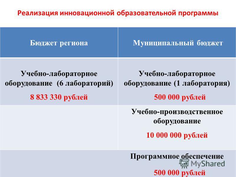 Реализация инновационной образовательной программы Бюджет региона Муниципальный бюджет Учебно-лабораторное оборудование (6 лабораторий) 8 833 330 рублей Учебно-лабораторное оборудование (1 лаборатория) 500 000 рублей Учебно-производственное оборудова